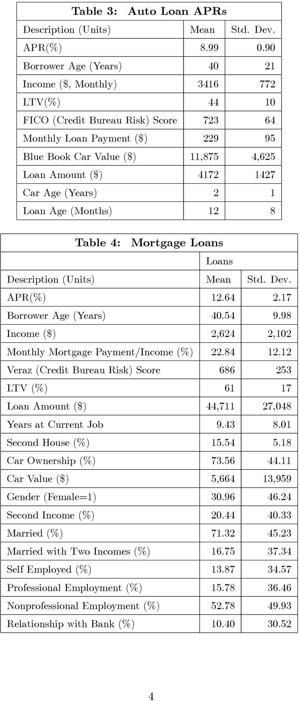 4172 1427 Car Age (Years) 2 1 Loan Age (Months) 12 8 Table 4: Mortgage Loans Loans Description (Units) Mean Std. Dev. APR(%) 12.64 2.17 Borrower Age (Years) 40.54 9.