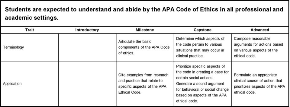 Determine which aspects of the code pertain to various situations that may occur in clinical practice. Compose reasonable arguments for actions based on various aspects of the ethical code.