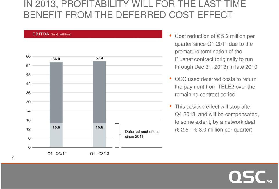 Dec 31, 2013) in late 2010 QSC used deferred costs to return the payment from TELE2 over the remaining contract period