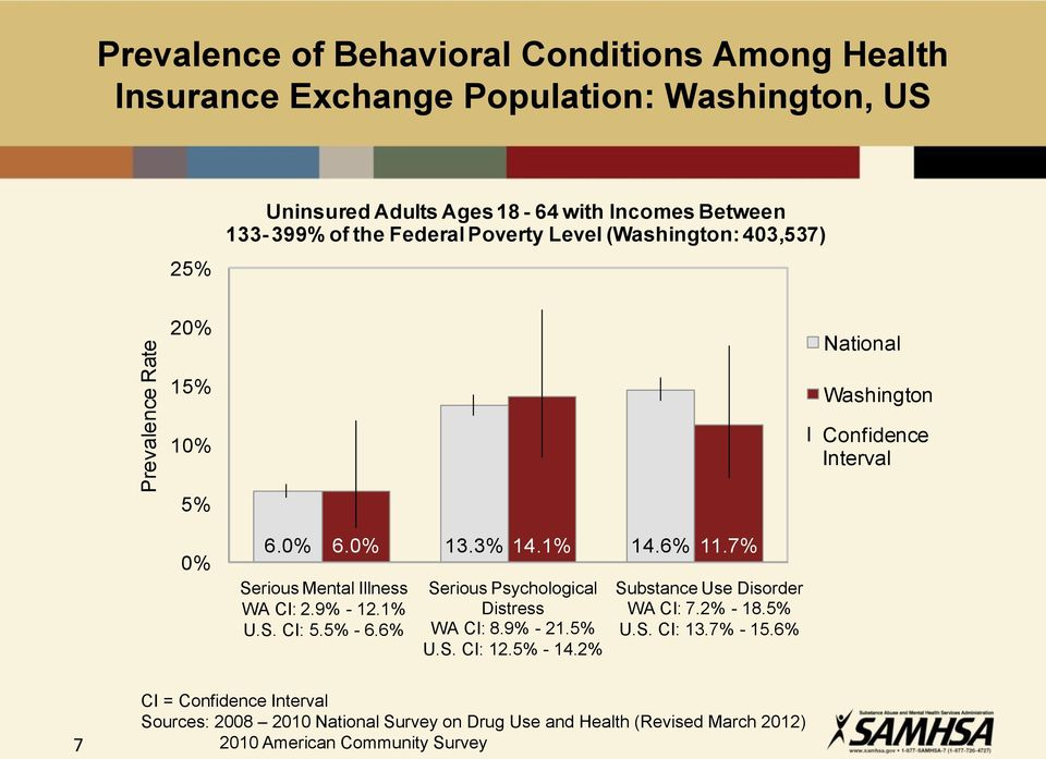Confidence Interval 0% 6.0% 6.0% 13.3% 14.1% 14.6% 11.7% Serious Mental Illness WA CI: 2.9% - 12.1% U.S. CI: 5.5% - 6.