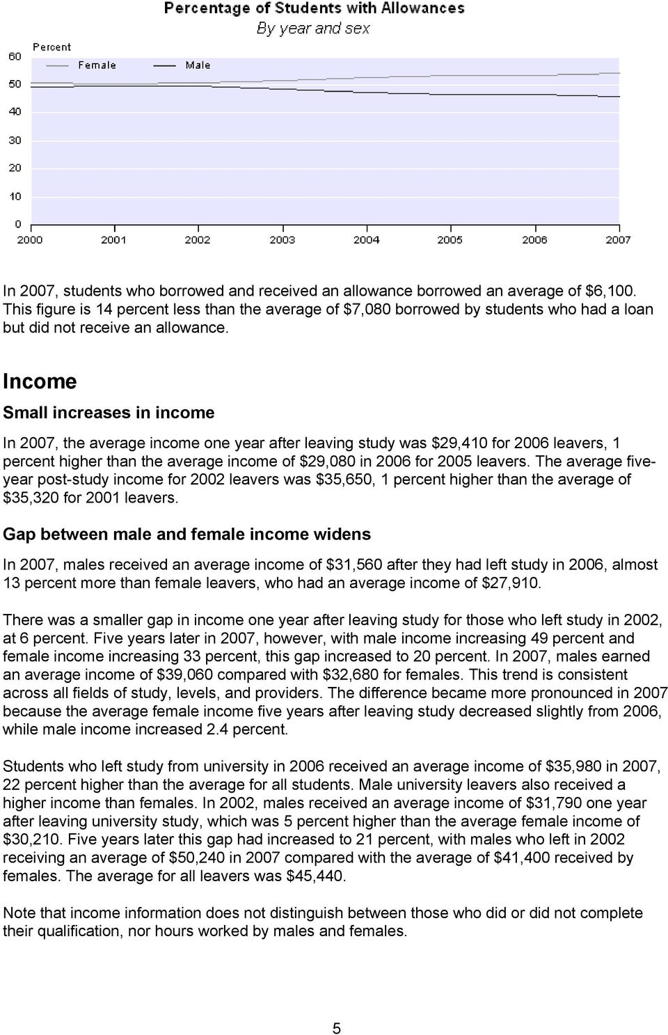 Income Small increases in income In 2007, the average income one year after leaving study was $29,410 for 2006 leavers, 1 percent higher than the average income of $29,080 in 2006 for 2005 leavers.