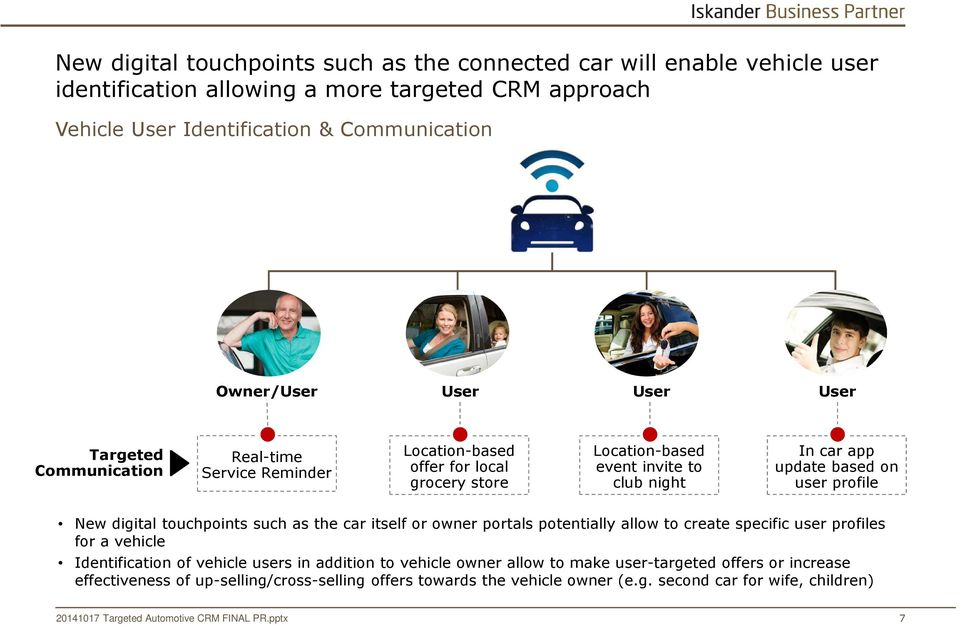 based on user profile New digital touchpoints such as the car itself or owner portals potentially allow to create specific user profiles for a vehicle Identification of vehicle