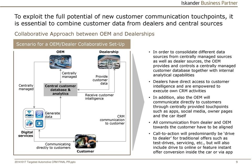 Customer Dealership Provide customer data Receive customer intelligence CRM communication to customer In order to consolidate different data sources from centrally managed sources as well as dealer
