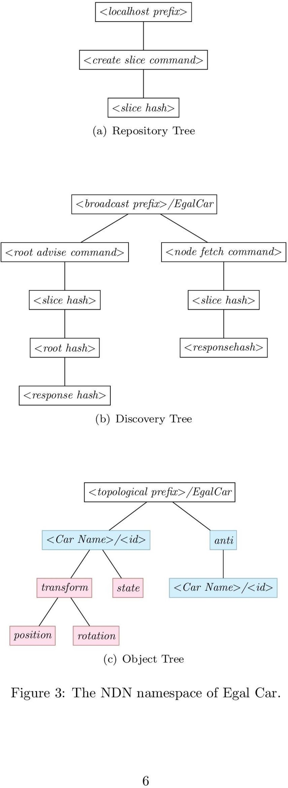 <responsehash> <response hash> (b) Discovery Tree <topological prefix>/egalcar <Car Name>/<id>