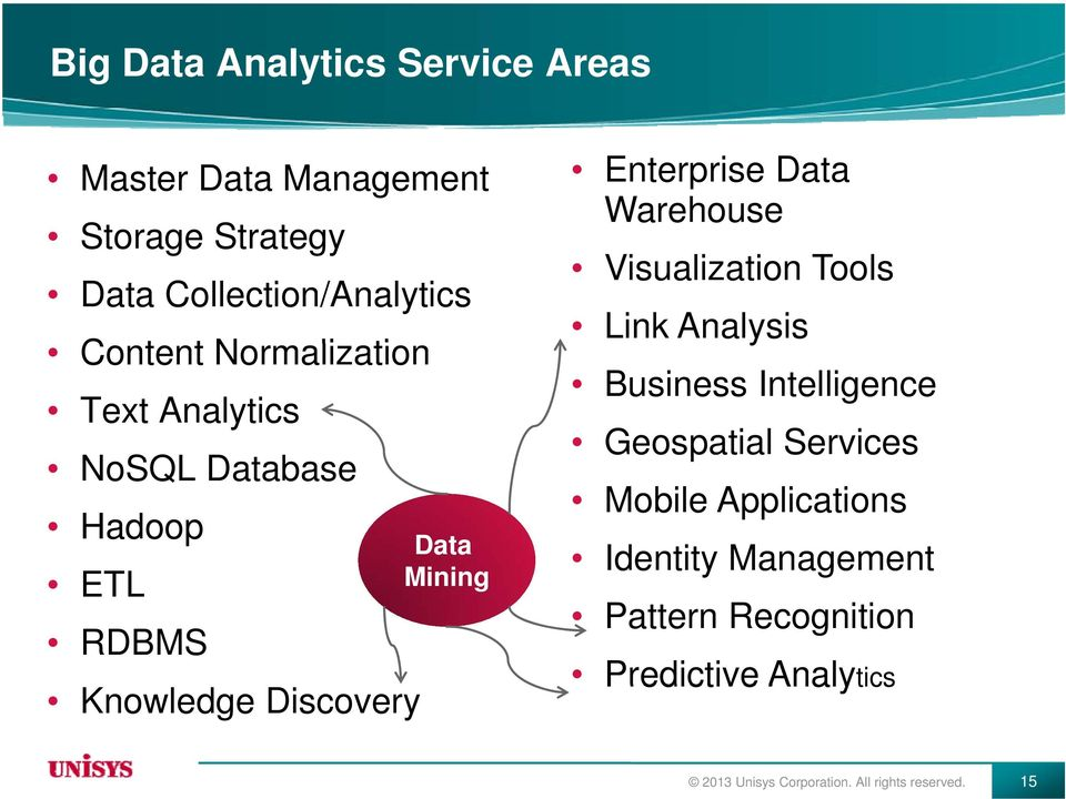 Data Warehouse Visualization Tools Link Analysis Business Intelligence Geospatial Services Mobile