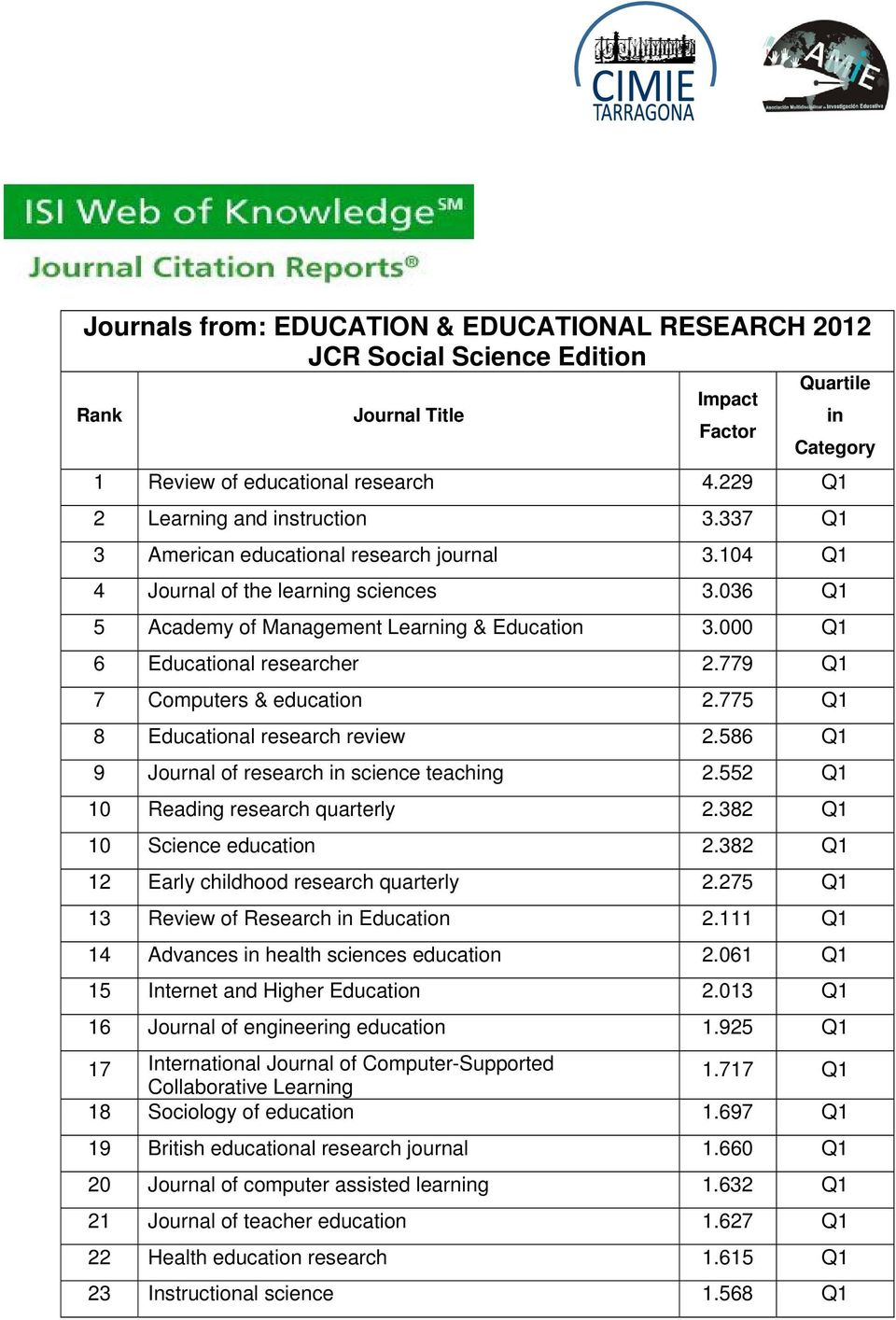 779 Q1 7 Computers & education 2.775 Q1 8 al research review 2.586 Q1 9 Journal of research in science teaching 2.552 Q1 10 Reading research quarterly 2.382 Q1 10 Science education 2.