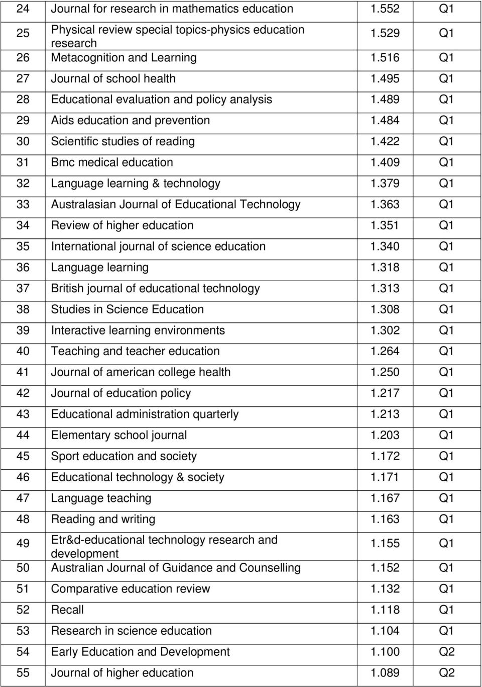 409 Q1 32 Language learning & technology 1.379 Q1 33 Australasian Journal of al Technology 1.363 Q1 34 Review of higher education 1.351 Q1 35 International journal of science education 1.