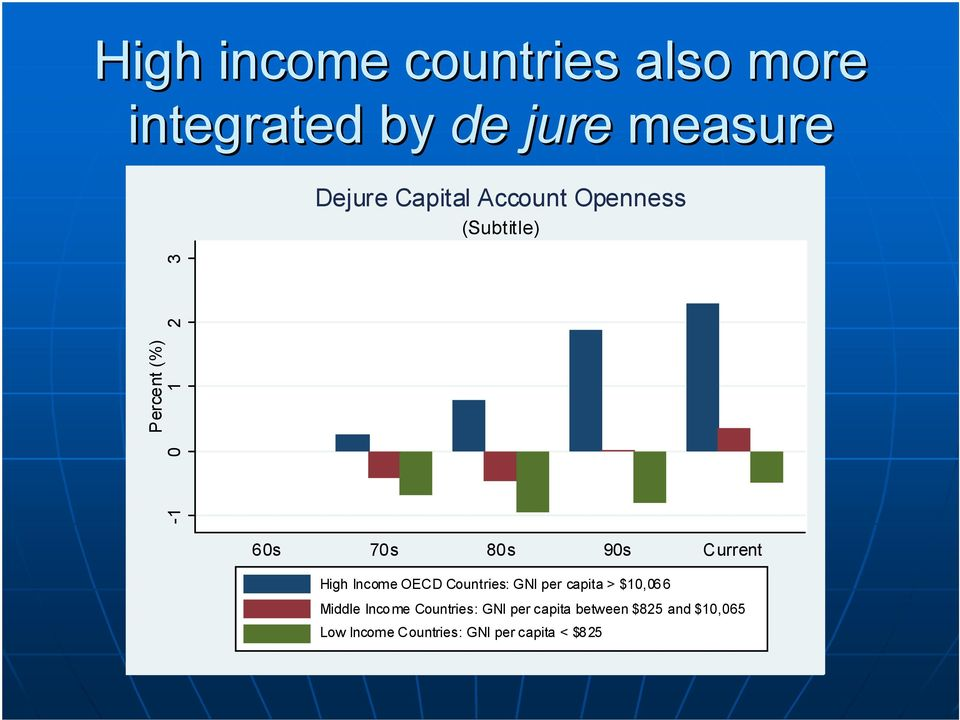 High Income OECD Countries: GNI per capita > $10,066 Middle Income Countries: