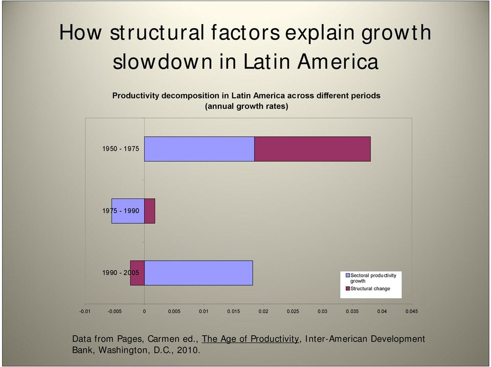 productivity growth Structural change -0.01-0.005 0 0.005 0.01 0.015 0.02 0.025 0.03 0.035 0.04 0.