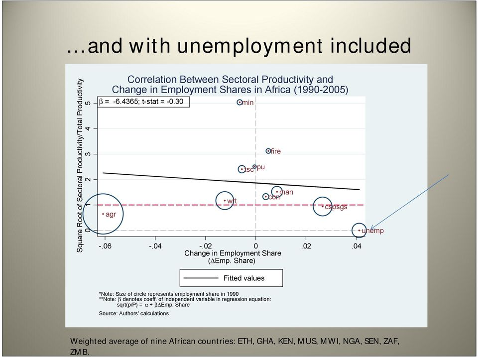 Share) unemp Fitted values *Note: Size of circle represents employment share in 1990 **Note: β denotes coeff.