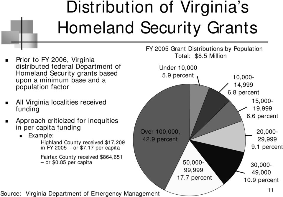 17 per capita Fairfax County received $864,651 or $0.85 per capita Source: Virginia Department of Emergency Management FY 2005 Grant Distributions by Population Total: $8.