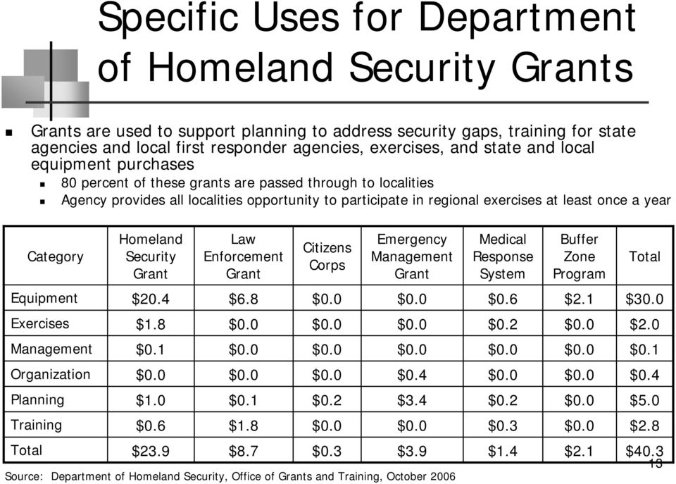 Category Homeland Security Grant Law Enforcement Grant Citizens Corps Emergency Management Grant Medical Response System Buffer Zone Program Total Equipment $20.4 $6.8 $0.6 $2.1 $30.0 Exercises $1.