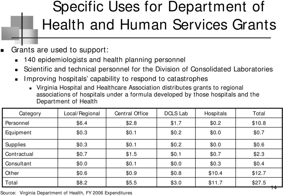 formula developed by those hospitals and the Department of Health Category Local/Regional Central Office DCLS Lab Hospitals Total Personnel $6.4 $2.8 $1.7 $0.2 $10.8 Equipment $0.3 $0.1 $0.2 $0.