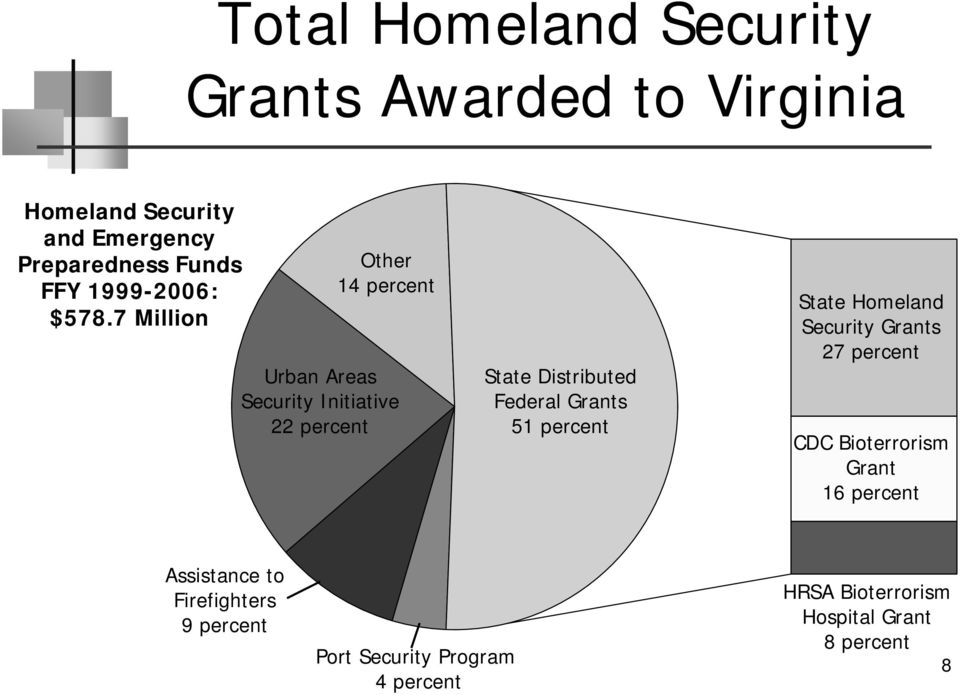 7 Million Other 14 percent Urban Areas Security Initiative 22 percent State Distributed Federal Grants 51