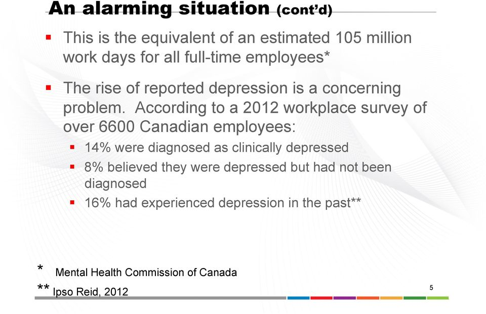 According to a 2012 workplace survey of over 6600 Canadian employees: 14% were diagnosed as clinically depressed