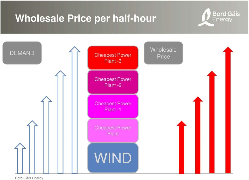 Wholesale Price Cheapest Power Plant