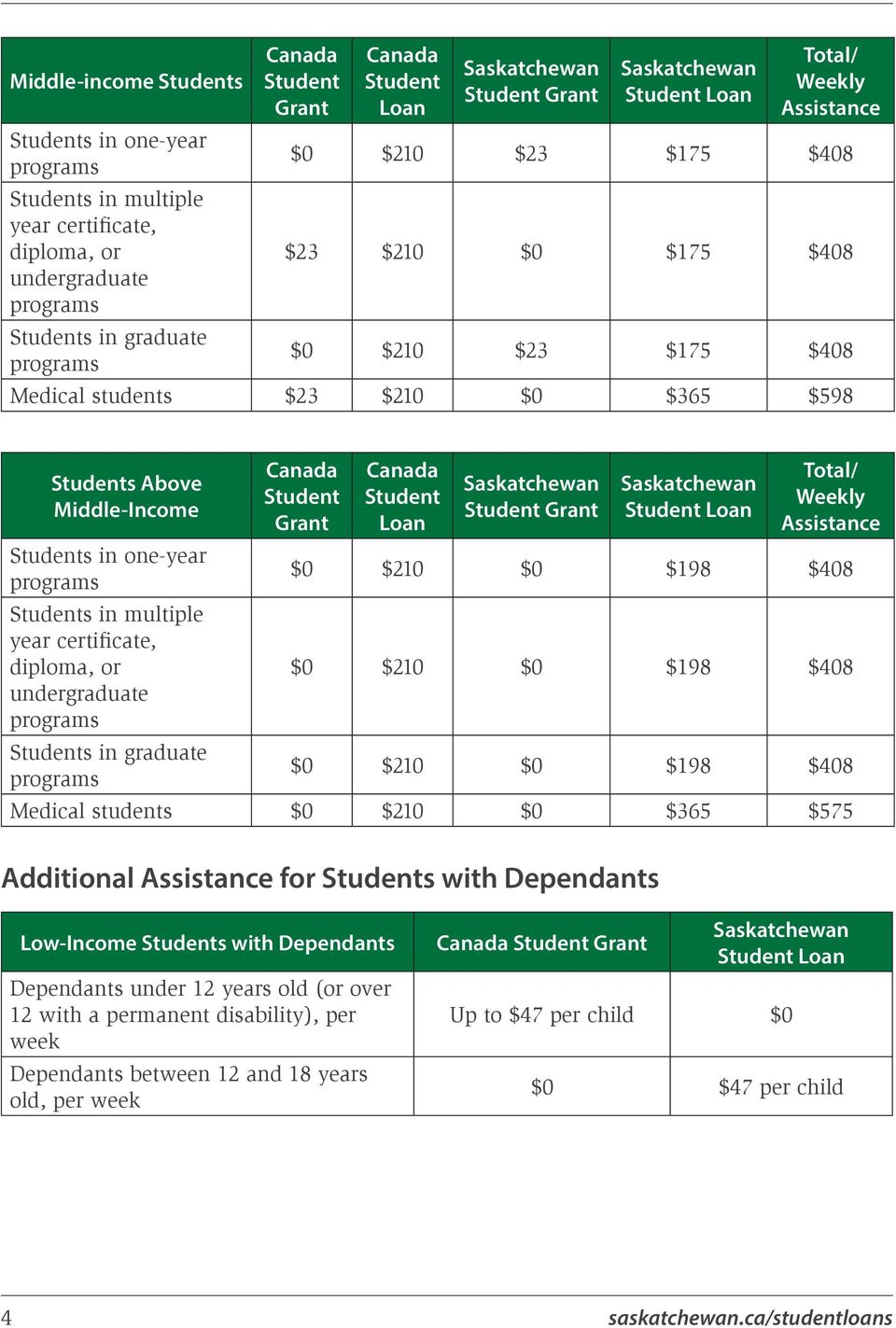 Middle-Income Students in one-year programs Students in multiple year certificate, diploma, or undergraduate programs Students in graduate programs Canada Student Grant Canada Student Loan