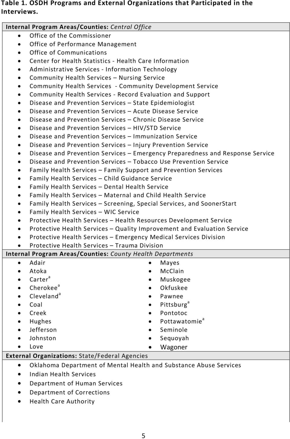 Administrative Services Information Technology Community Health Services Nursing Service Community Health Services Community Development Service Community Health Services Record Evaluation and