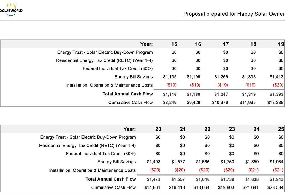 Cash Flow $8,249 $9,429 $10,676 $11,995 $13,388 Year: 20 21 22 23 24 25 Energy Trust - Solar Electric Buy-Down Program $0 $0 $0 $0 $0 $0 Residential Energy Tax Credit (RETC) (Year 1-4) $0 $0 $0 $0 $0
