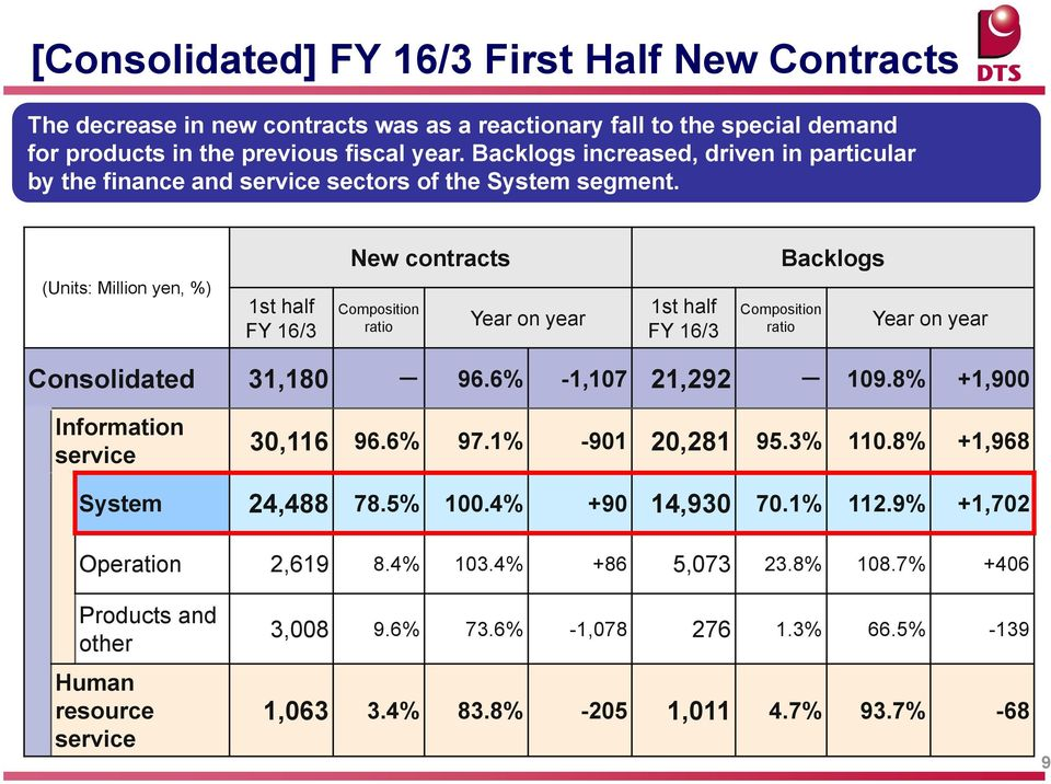 (Units: Million yen, %) 1st half FY 16/3 New contracts Composition ratio Year on year 1st half FY 16/3 Backlogs Composition ratio Year on year Consolidated 31,180-96.6% -1,107 21,292-109.
