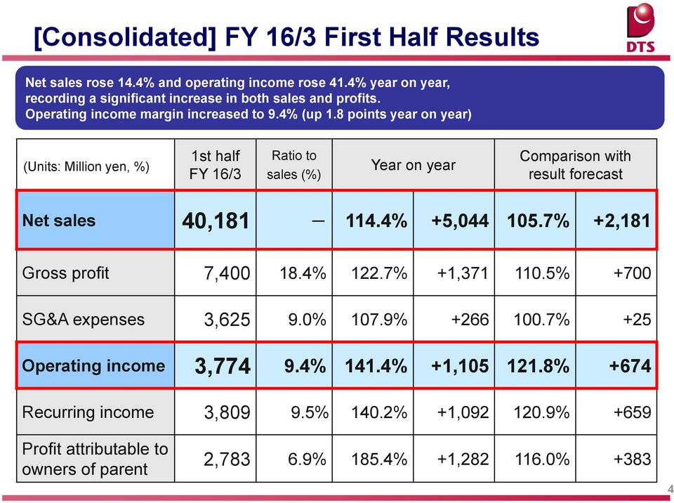 8 points year on year) (Units: Million yen, %) 1st half FY 16/3 Ratio to sales (%) Year on year Comparison with result forecast Net sales 40,181-114.4% +5,044 105.