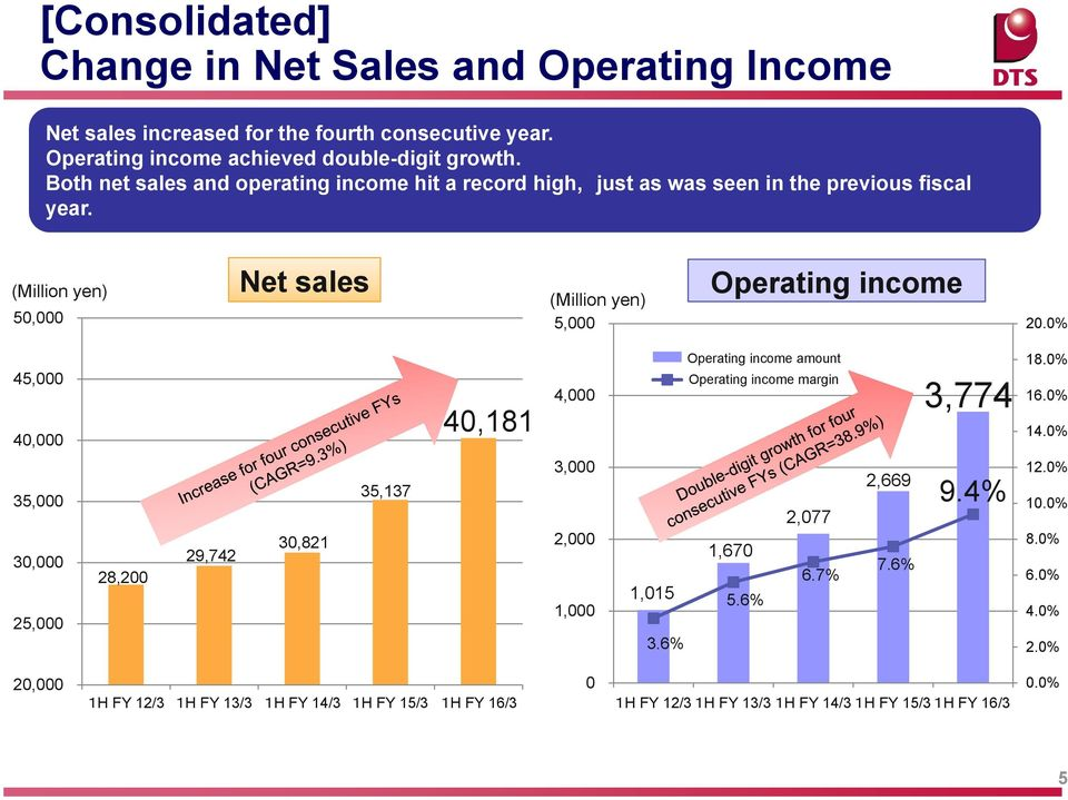 0% 45,000 40,000 40,181 4,000 営 業 利 益 額 営 業 利 益 率 Operating income amount Operating income margin 3,774 18.0% 16.0% 14.0% 35,000 30,000 25,000 28,200 29,742 30,821 35,137 3,000 2,000 1,000 1,015 3.