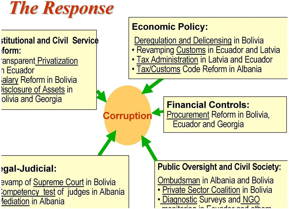 Reform in Albania Financial Controls: Procurement Reform in Bolivia, Ecuador and Georgia gal-judicial: vamp of Supreme Court in Bolivia ompetency test of