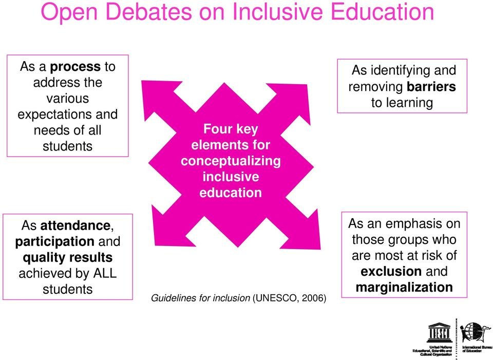 for conceptualizing inclusive education Guidelines for inclusion (UNESCO, 2006) As identifying and