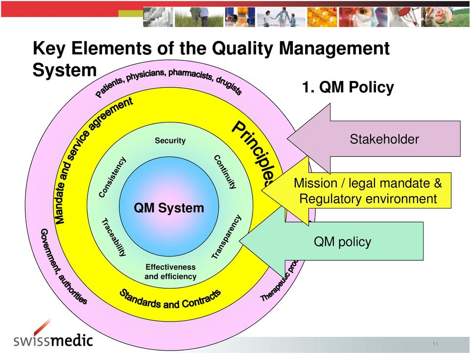 QM Policy Security Stakeholder QM System