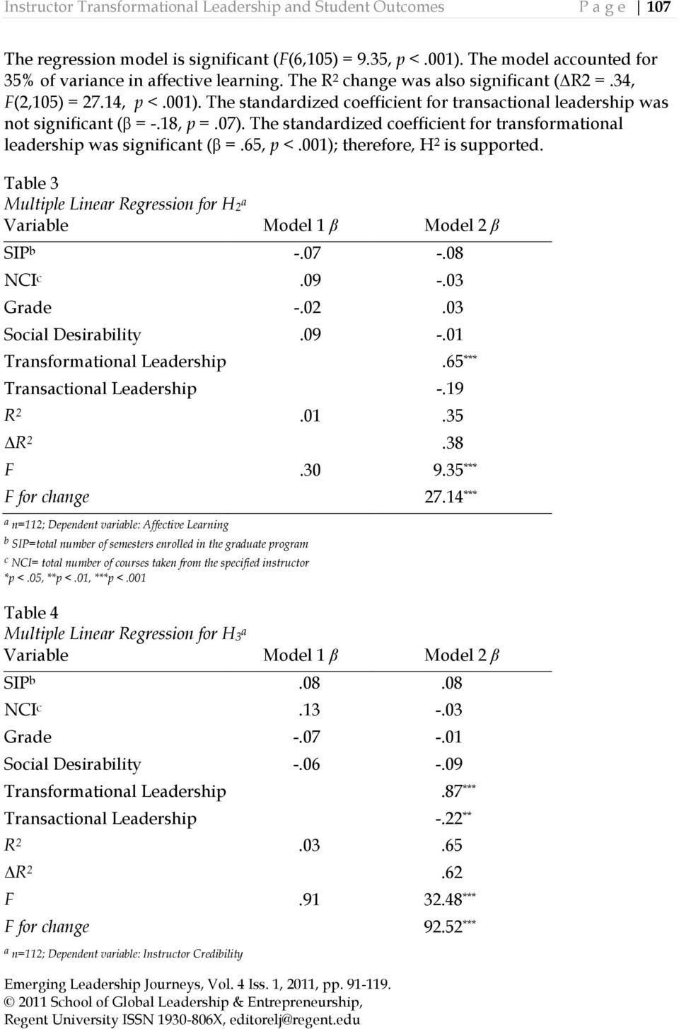The standardized coefficient for transformational leadership was significant (β =.65, p <.001); therefore, H 2 is supported.