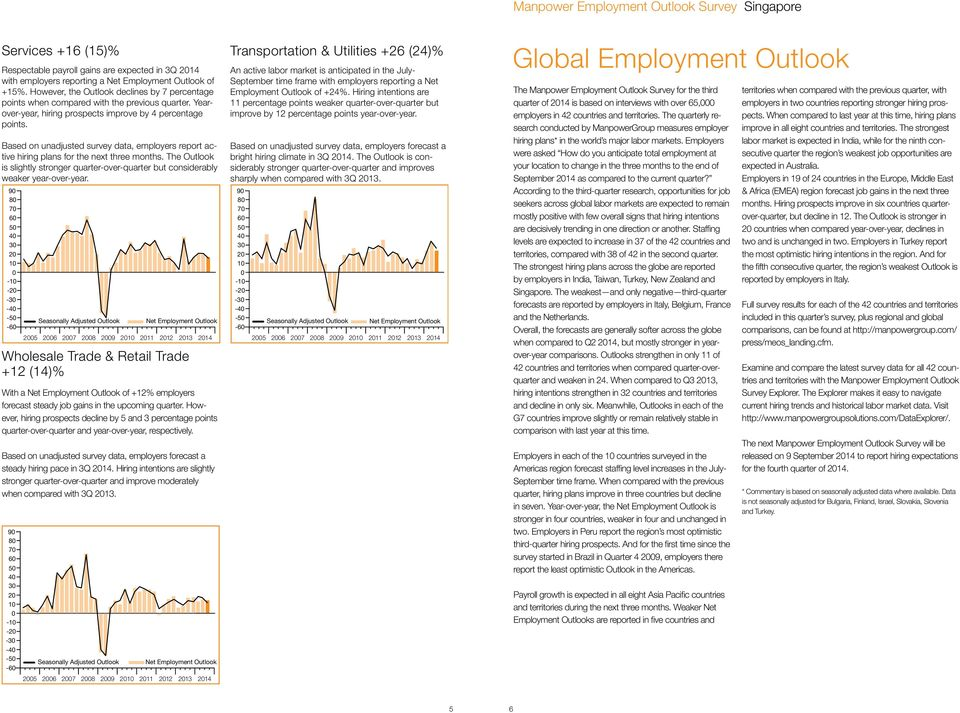 Based on unadjusted survey data, employers report active hiring plans for the next three months. The Outlook is slightly stronger quarter-over-quarter but considerably weaker year-over-year.