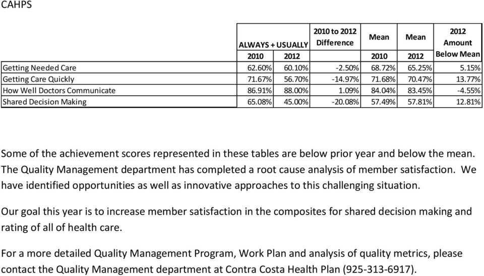 81% Some of the achievement scores represented in these tables are below prior year and below the mean. The Quality Management department has completed a root cause analysis of member satisfaction.