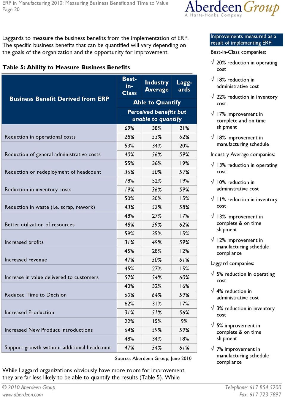 Table 5: Ability to Measure Business Benefits Best- in- Class Industry Average Laggards Business Benefit Derived from ERP Able to Quantify Perceived benefits but unable to quantify 69% 38% 21%