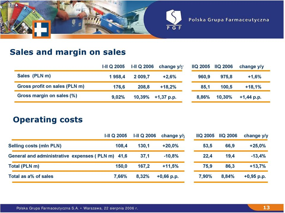 p. 8,86% 10,30% +1,44 p.p. Operating costs I-II Q 2005 I-II Q 2006 change y/y IIQ 2005 IIQ 2006 change y/y Selling costs (mln PLN) 108,4 130,1 +20,0% 53,5 66,9 +25,0%