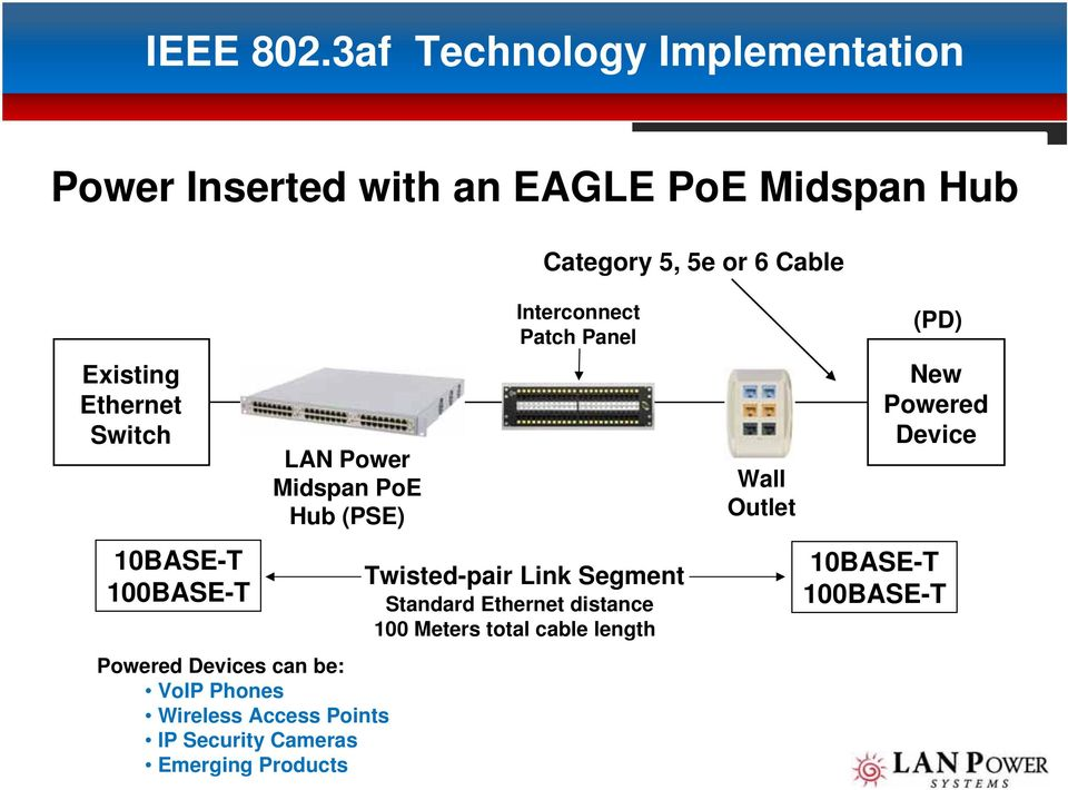 Ethernet Switch 10BASE-T 100BASE-T LAN Power Midspan PoE Hub (PSE) Powered Devices can be: VoIP Phones Wireless