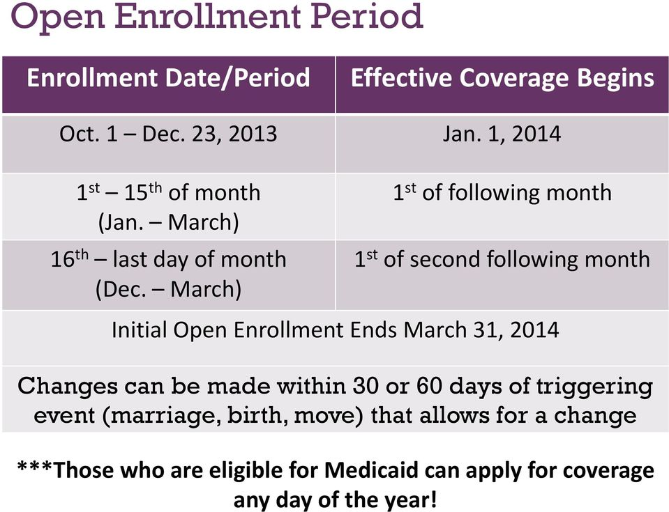 March) 1 st of following month 1 st of second following month Initial Open Enrollment Ends March 31, 2014 Changes can