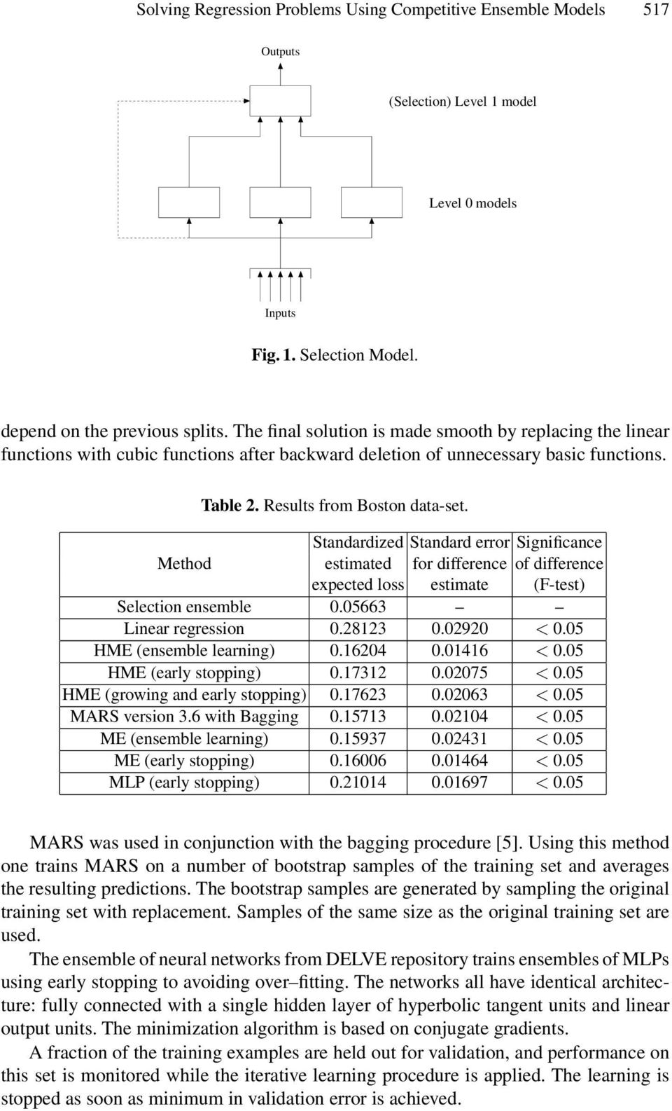 Standardized Standard error Significance Method estimated for difference of difference expected loss estimate (F-test) Selection ensemble 0.05663 Linear regression 0.28123 0.02920 < 0.