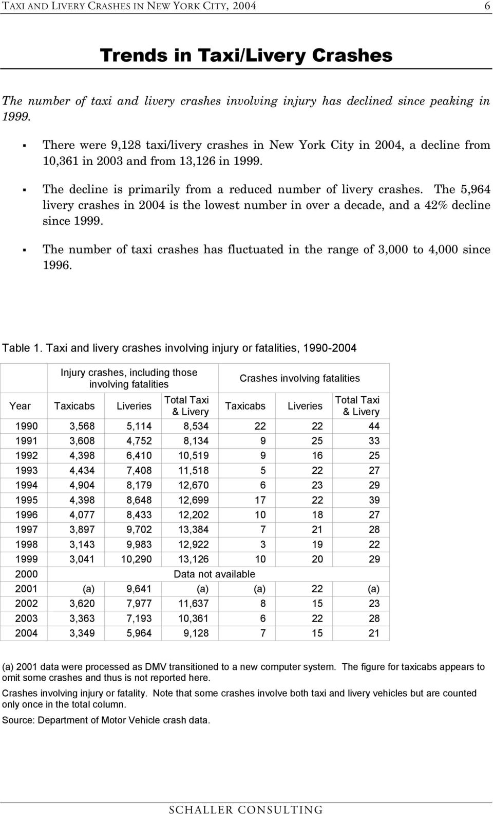 The 5,964 livery crashes in 2004 is the lowest number in over a decade, and a 42% decline since 1999. The number of taxi crashes has fluctuated in the range of 3,000 to 4,000 since 1996. Table 1.