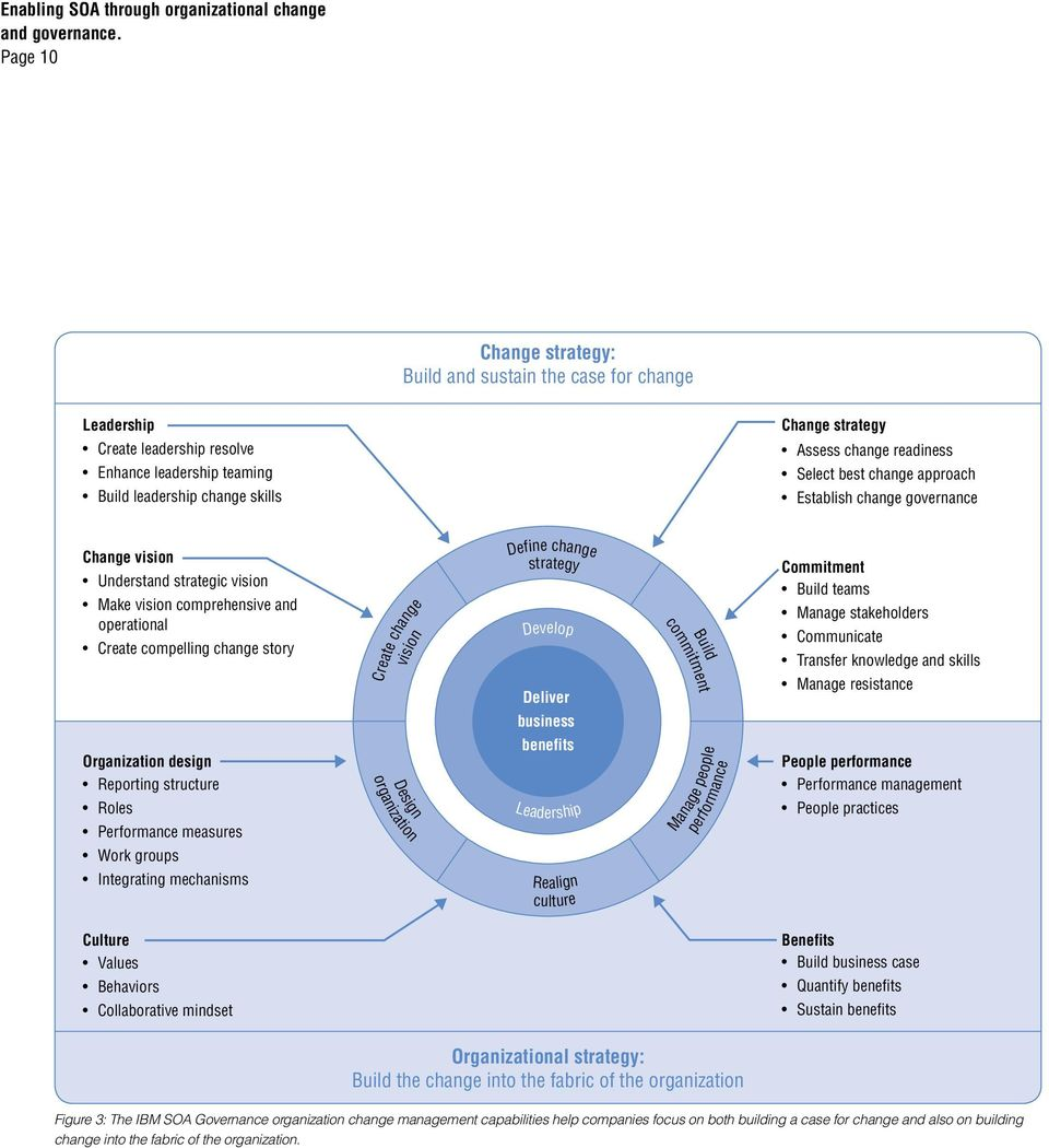 strategy: Figure 3: The IBM SOA Governance organization change management capabilities help