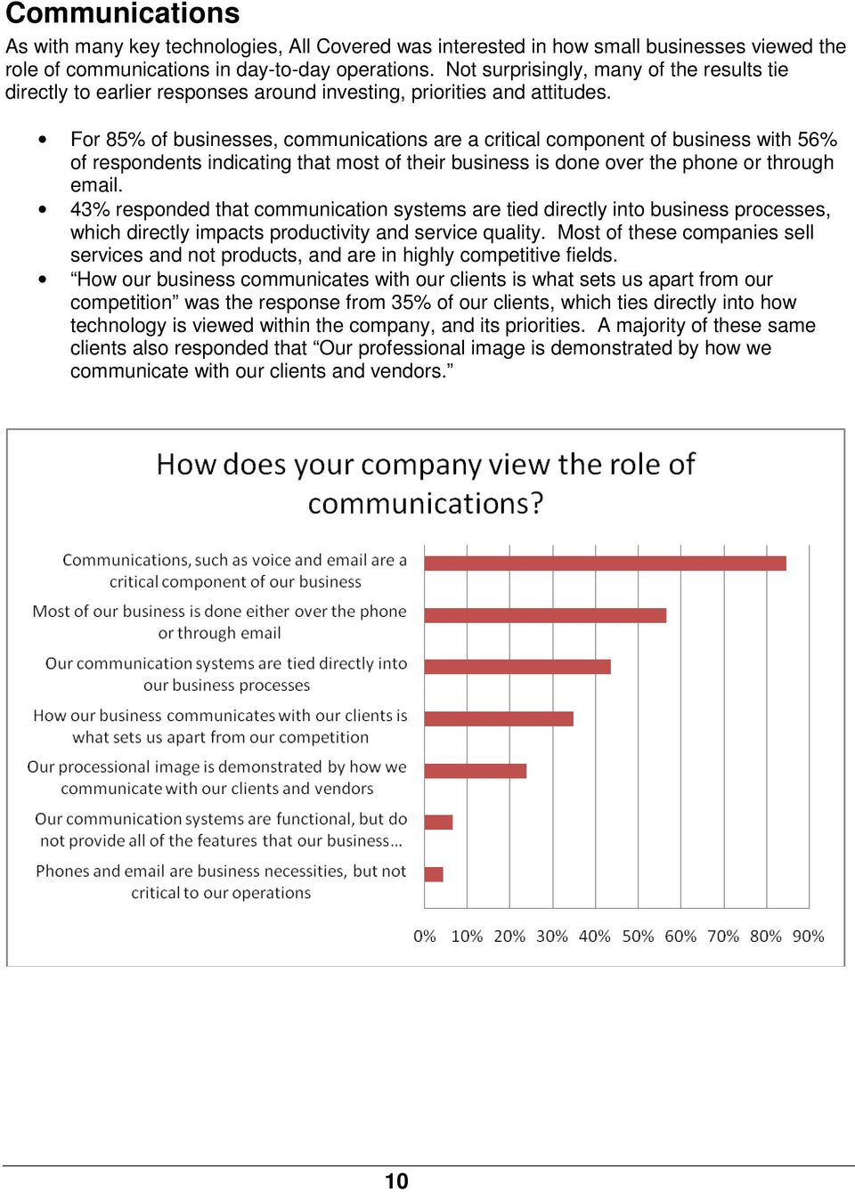 For 85% of businesses, communications are a critical component of business with 56% of respondents indicating that most of their business is done over the phone or through email.