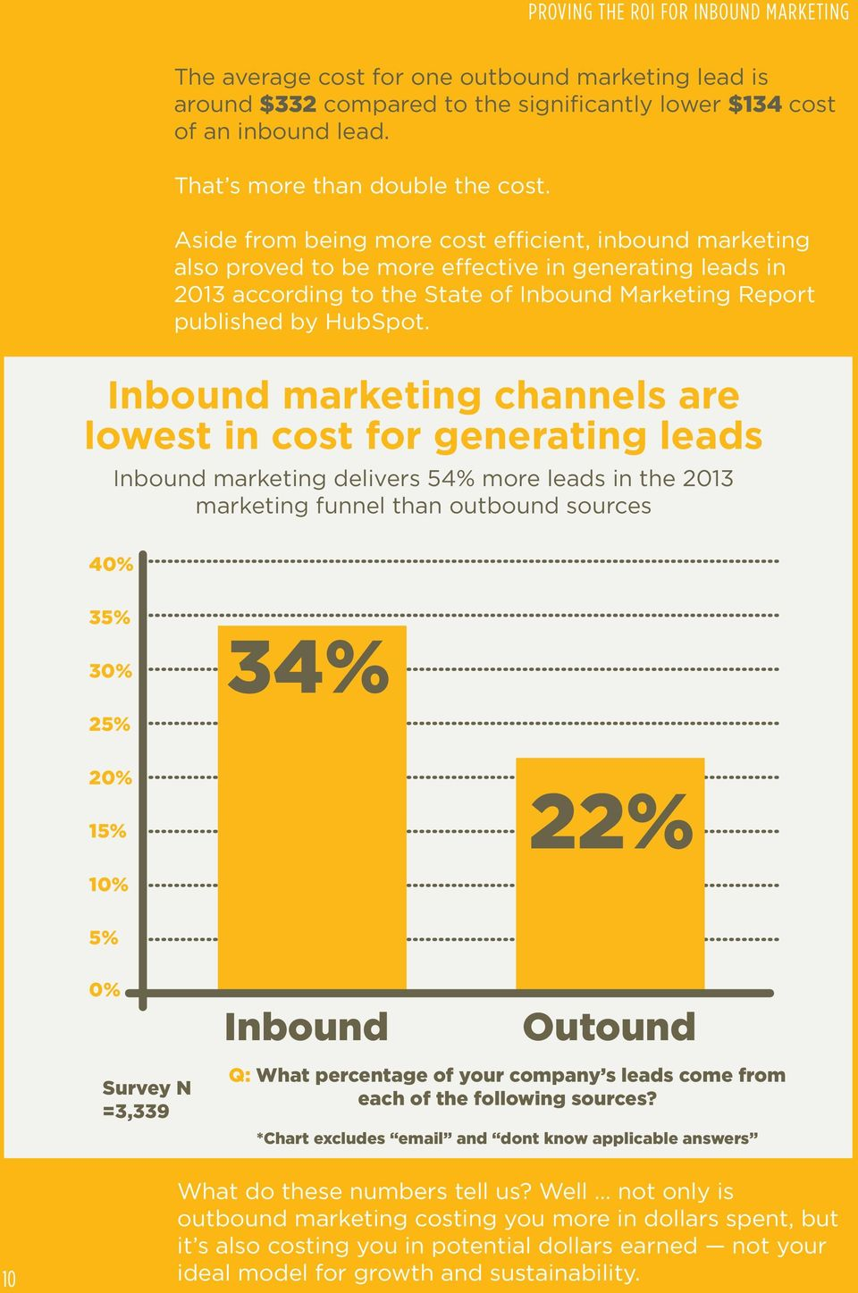 Inbound marketing channels are lowest in cost for generating leads Inbound marketing delivers 54% more leads in the 2013 marketing funnel than outbound sources 40% 35% 30% 34% 25% 20% 15% 22% 10% 5%