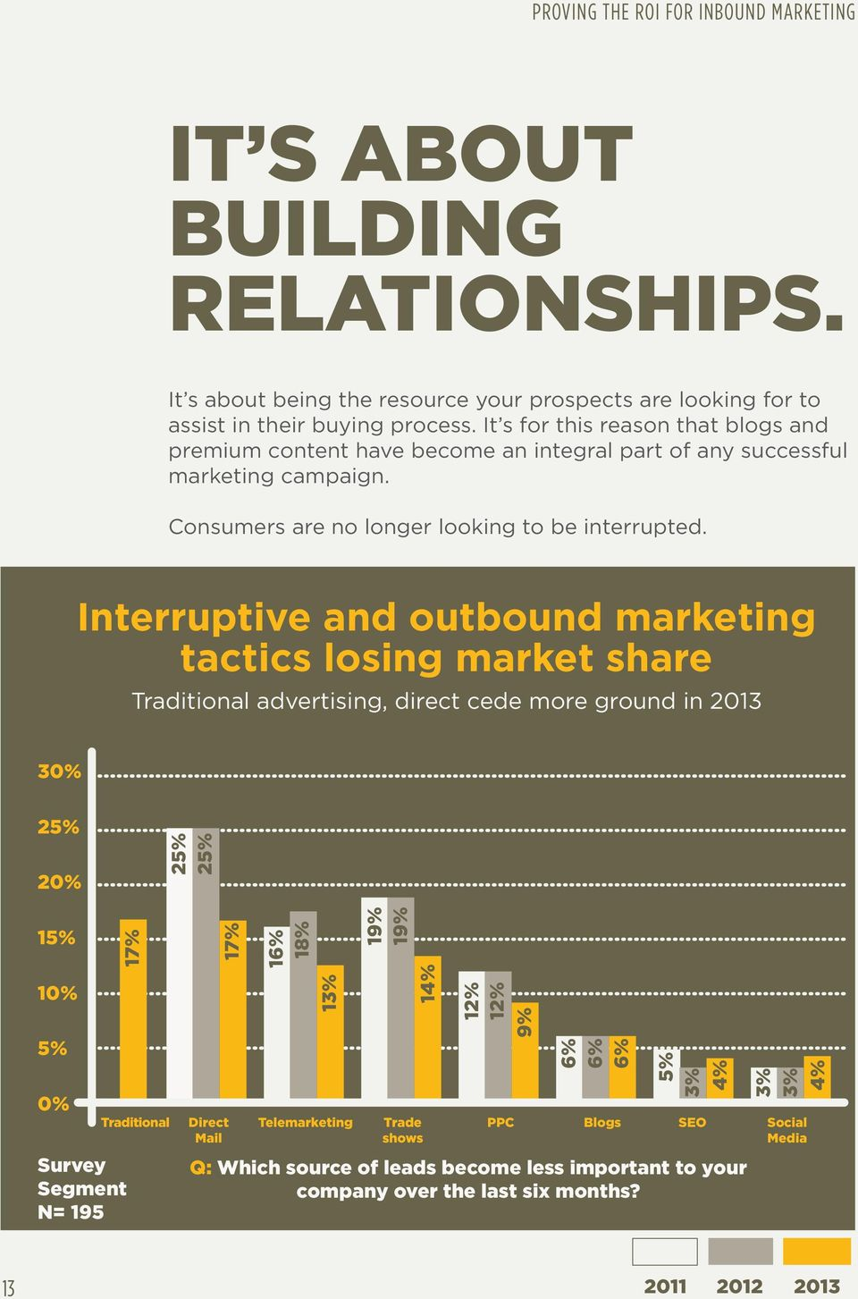 Interruptive and outbound marketing tactics losing market share Traditional advertising, direct cede more ground in 2013 30% 25% 20% 25% 25% 15% 10% 5% 0% 17% Survey Segment N= 195