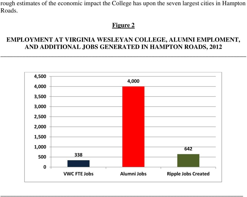 Figure 2 EMPLOYMENT AT VIRGINIA WESLEYAN COLLEGE, ALUMNI EMPLOMENT, AND ADDITIONAL