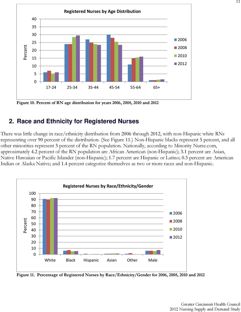 (See Figure 11.) Non-Hispanic blacks represent 5 percent, and all other minorities represent 3 percent of the RN population. Nationally, according to Minority Nurse.com, approximately 4.