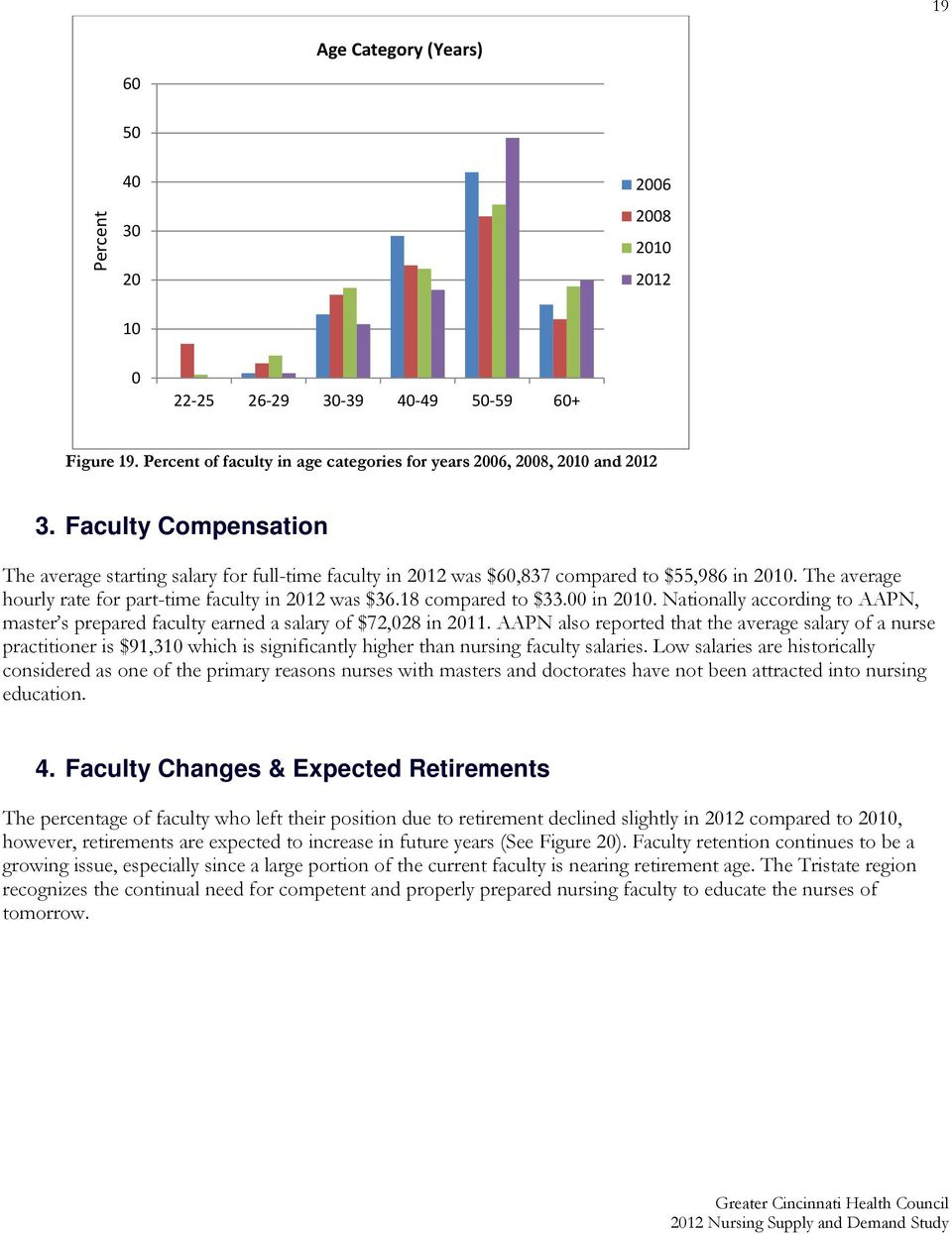 in 21. Nationally according to AAPN, master s prepared faculty earned a salary of $72,28 in 211.