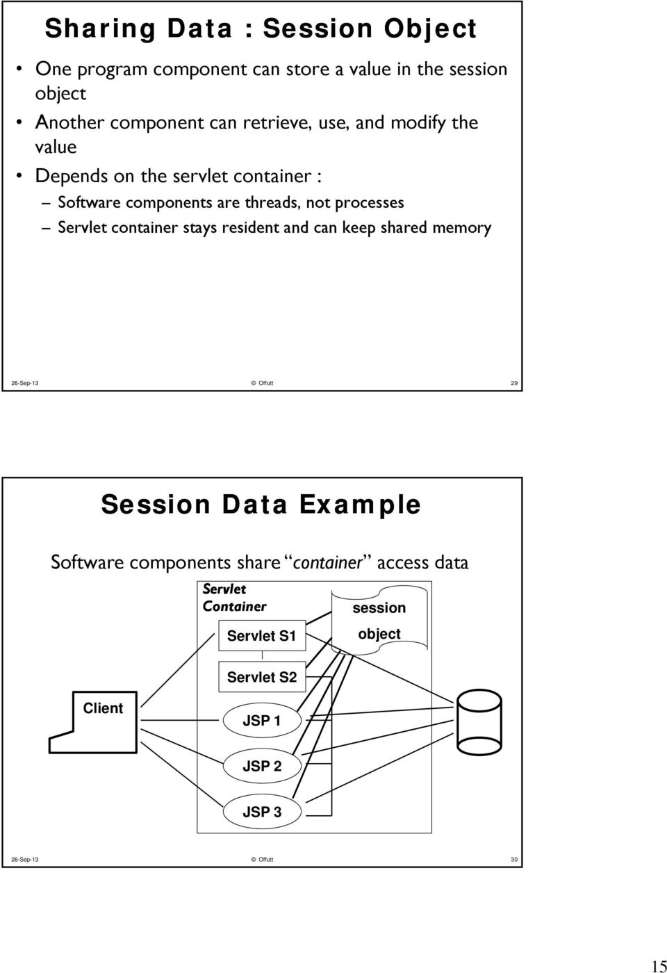Servlet container stays resident and can keep shared memory 26-Sep-13 Offutt 29 Session Data Example Software components