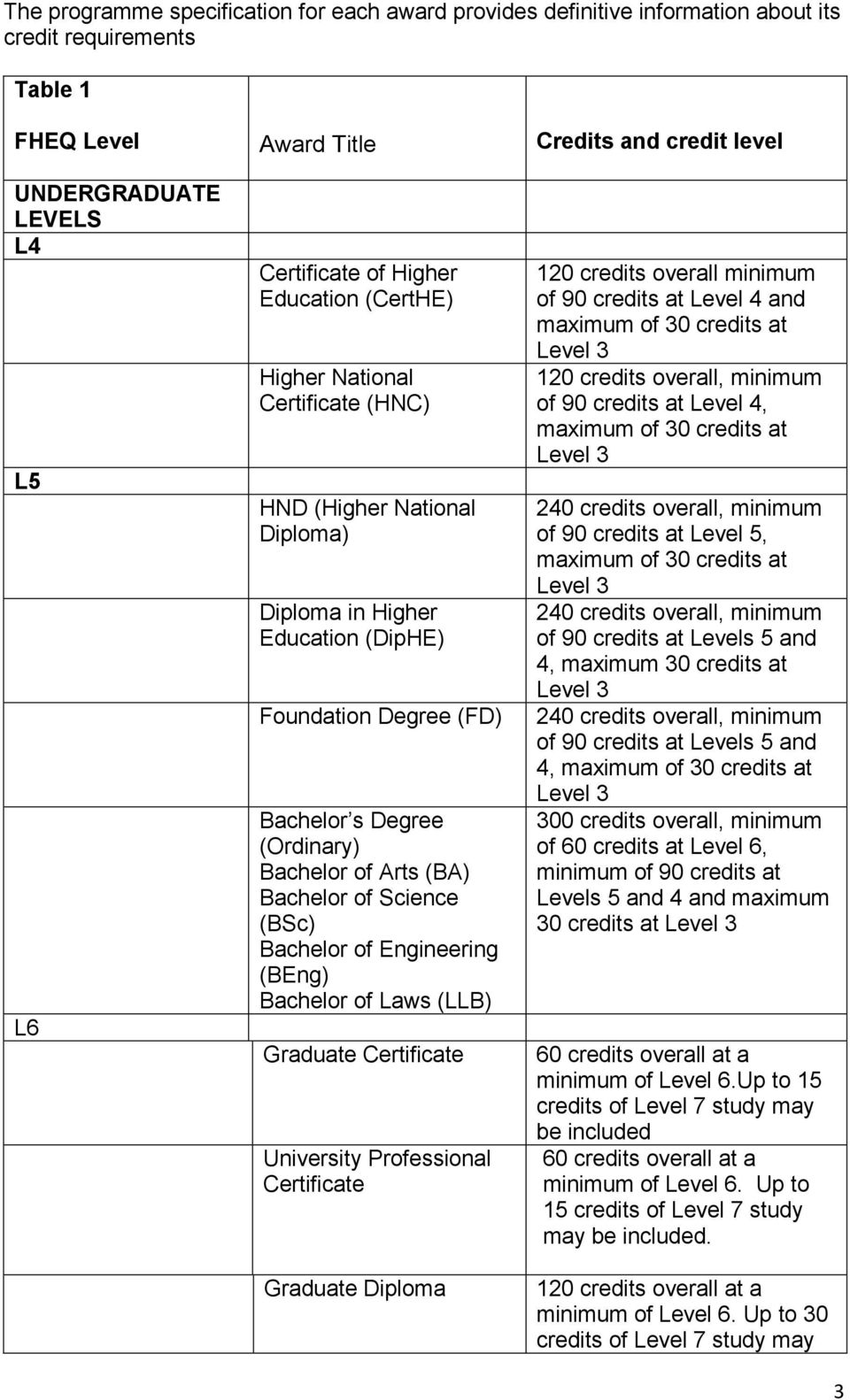 Bachelor of Arts (BA) Bachelor of Science (BSc) Bachelor of Engineering (BEng) Bachelor of Laws (LLB) Graduate Certificate University Professional Certificate Graduate Diploma 120 credits overall