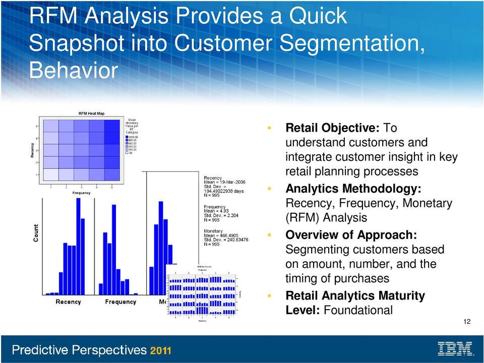 Methodology: Recency, Frequency, Monetary (RFM) Analysis Overview of Approach: Segmenting