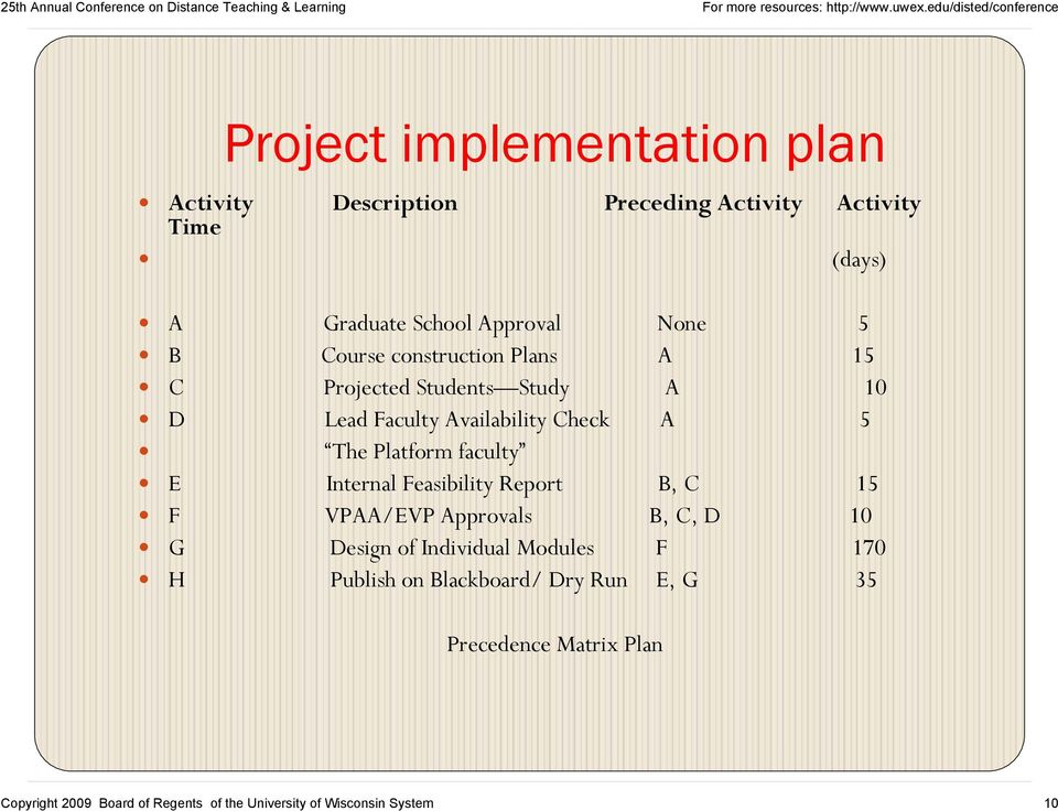 faculty E Internal Feasibility Report B, C 15 F VPAA/EVP Approvals B, C, D 10 G Design of Individual Modules F 170 H