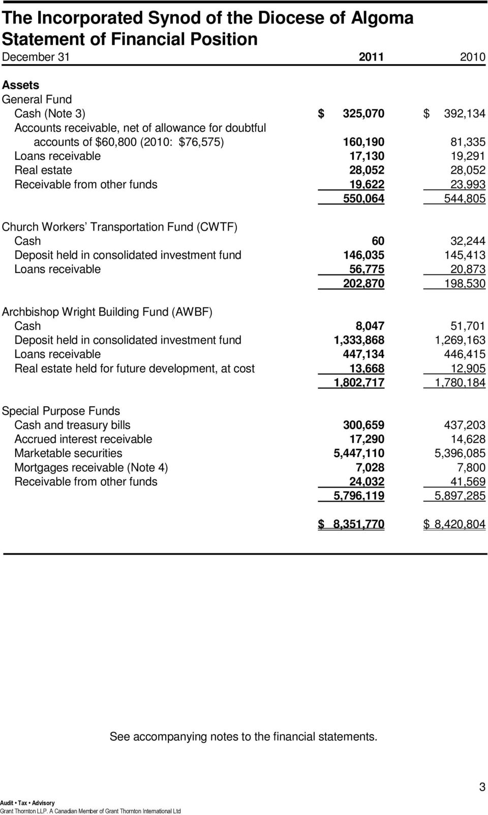 in consolidated investment fund 146,035 145,413 Loans receivable 56,775 20,873 202,870 198,530 Archbishop Wright Building Fund (AWBF) Cash 8,047 51,701 Deposit held in consolidated investment fund
